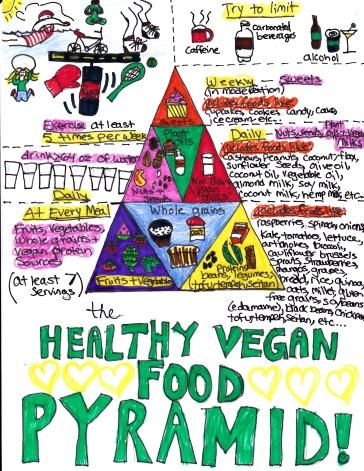 food pyramind